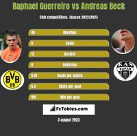 Raphael Guerreiro vs Andreas Beck h2h player stats