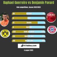 Raphael Guerreiro vs Benjamin Pavard h2h player stats