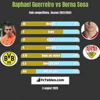Raphael Guerreiro vs Borna Sosa h2h player stats