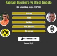 Raphael Guerreiro vs Breel Embolo h2h player stats