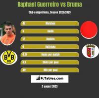 Raphael Guerreiro vs Bruma h2h player stats