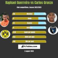 Raphael Guerreiro vs Carlos Gruezo h2h player stats