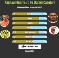 Raphael Guerreiro vs Daniel Caligiuri h2h player stats