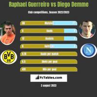Raphael Guerreiro vs Diego Demme h2h player stats