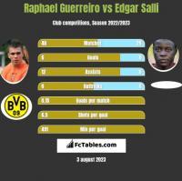 Raphael Guerreiro vs Edgar Salli h2h player stats
