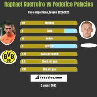 Raphael Guerreiro vs Federico Palacios h2h player stats