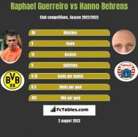 Raphael Guerreiro vs Hanno Behrens h2h player stats
