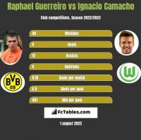 Raphael Guerreiro vs Ignacio Camacho h2h player stats