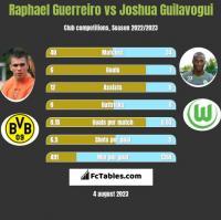 Raphael Guerreiro vs Joshua Guilavogui h2h player stats
