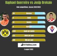 Raphael Guerreiro vs Josip Brekalo h2h player stats