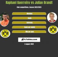 Raphael Guerreiro vs Julian Brandt h2h player stats