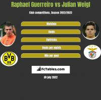 Raphael Guerreiro vs Julian Weigl h2h player stats