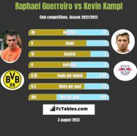 Raphael Guerreiro vs Kevin Kampl h2h player stats