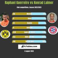 Raphael Guerreiro vs Konrad Laimer h2h player stats
