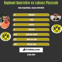 Raphael Guerreiro vs Lukasz Piszczek h2h player stats