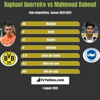 Raphael Guerreiro vs Mahmoud Dahoud h2h player stats