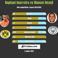 Raphael Guerreiro vs Manuel Akanji h2h player stats