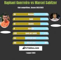 Raphael Guerreiro vs Marcel Sabitzer h2h player stats