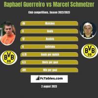 Raphael Guerreiro vs Marcel Schmelzer h2h player stats