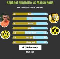 Raphael Guerreiro vs Marco Reus h2h player stats
