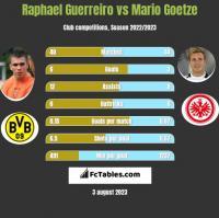 Raphael Guerreiro vs Mario Goetze h2h player stats