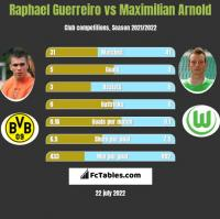 Raphael Guerreiro vs Maximilian Arnold h2h player stats