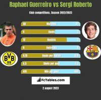 Raphael Guerreiro vs Sergi Roberto h2h player stats