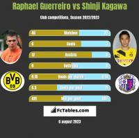 Raphael Guerreiro vs Shinji Kagawa h2h player stats