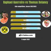 Raphael Guerreiro vs Thomas Delaney h2h player stats