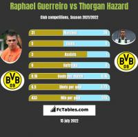 Raphael Guerreiro vs Thorgan Hazard h2h player stats