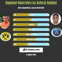 Raphael Guerreiro vs Achraf Hakimi h2h player stats