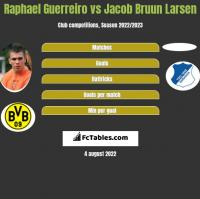 Raphael Guerreiro vs Jacob Bruun Larsen h2h player stats