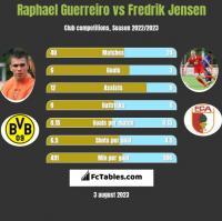 Raphael Guerreiro vs Fredrik Jensen h2h player stats