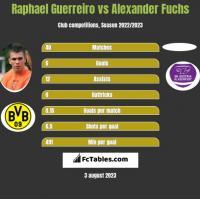 Raphael Guerreiro vs Alexander Fuchs h2h player stats