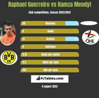 Raphael Guerreiro vs Hamza Mendyl h2h player stats