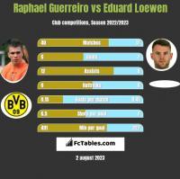 Raphael Guerreiro vs Eduard Loewen h2h player stats