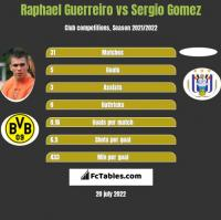 Raphael Guerreiro vs Sergio Gomez h2h player stats