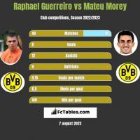 Raphael Guerreiro vs Mateu Morey h2h player stats