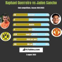 Raphael Guerreiro vs Jadon Sancho h2h player stats