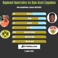 Raphael Guerreiro vs Dan-Axel Zagadou h2h player stats