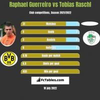 Raphael Guerreiro vs Tobias Raschl h2h player stats