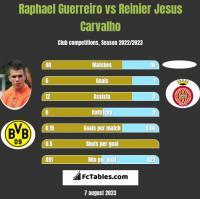 Raphael Guerreiro vs Reinier Jesus Carvalho h2h player stats