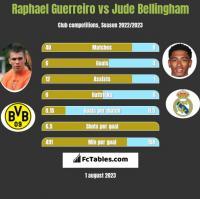 Raphael Guerreiro vs Jude Bellingham h2h player stats