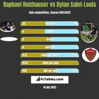 Raphael Holzhauser vs Dylan Saint-Louis h2h player stats