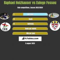 Raphael Holzhauser vs Euloge Fessou h2h player stats