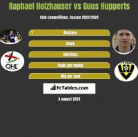 Raphael Holzhauser vs Guus Hupperts h2h player stats