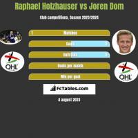 Raphael Holzhauser vs Joren Dom h2h player stats