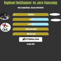 Raphael Holzhauser vs Jorn Vancamp h2h player stats