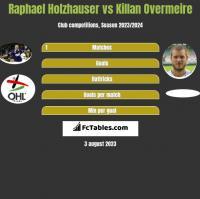 Raphael Holzhauser vs Killan Overmeire h2h player stats