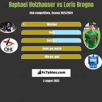 Raphael Holzhauser vs Loris Brogno h2h player stats